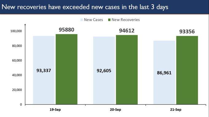 भारत में एक दिन में ठीक हुए कोरोना के 90 हजार मरीज, रिकवरी रेट 80% पर